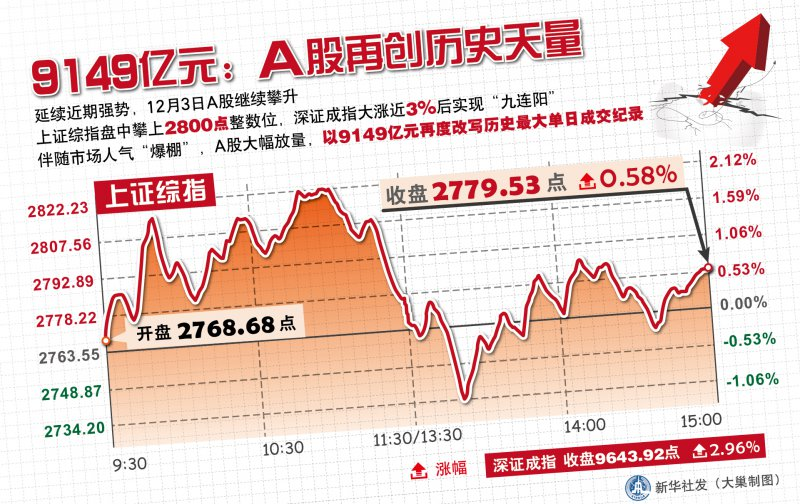 China stock market daily turnover sets new record