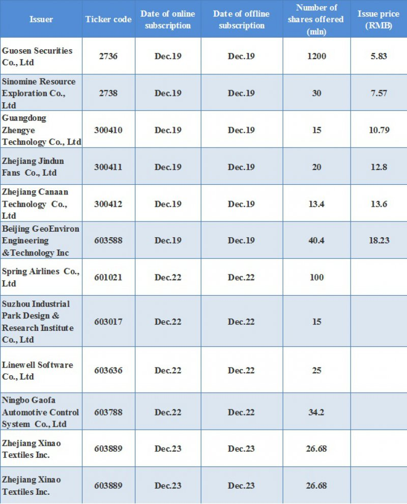 China stock market calendar --Dec.19_Xinhua Finance Agency