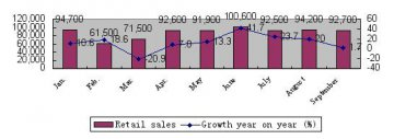 Toyota Sept. retail sales in China rise 1.7 pct on year
