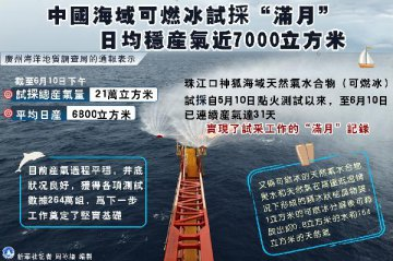 Chinas exploration of flammable ice going smoothly: geological bureau