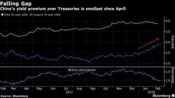 As Treasury Pain Drags On, China Bond Traders Lick Their Wounds