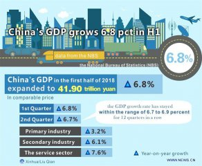 Chinas economy expands solidly despite trade frictions