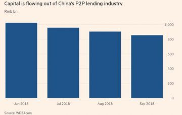 China's P2P lenders say regulation will cause industry collapse