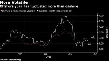Chinas Yuan Trading Likely to Get More Volatile, Goldman Says