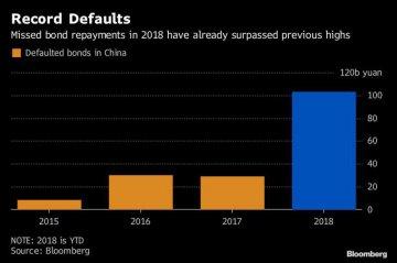China sees bankruptcies surge; bondholders may get less back
