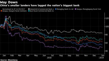 After Orders to Shrink, Chinas Small Banks Face a Tougher 2019