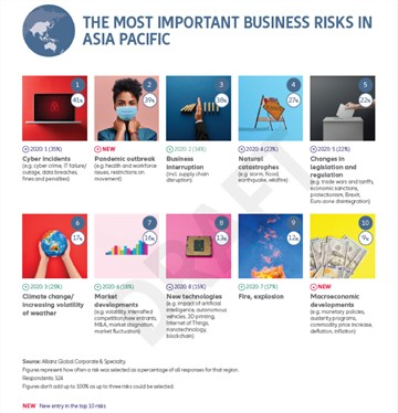 Allianz Risk Barometer 2021: Covid-19 trio tops global and Asia Pacific business risks