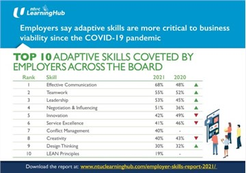 Employers Say Adaptive Skills More Critical To Business Viability Since Covid-19 Pandemic: NTUC LearningHub Survey