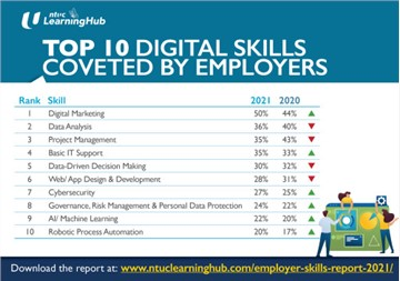 Digital Marketing Grew In Importance As The Top Digital Skill Needed For Business Viability In Post-Pandemic Era: NTUC LearningHub Survey