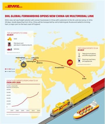 DHL Global Forwarding opens new direct China-United Kingdom multimodal link