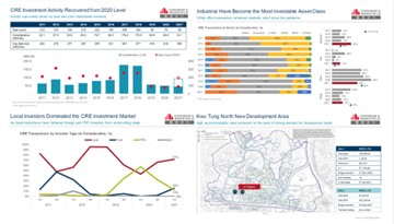 Cushman & Wakefield : CRE investment activity back on the rise. Half-year transaction volume increased by 97% y-o-y