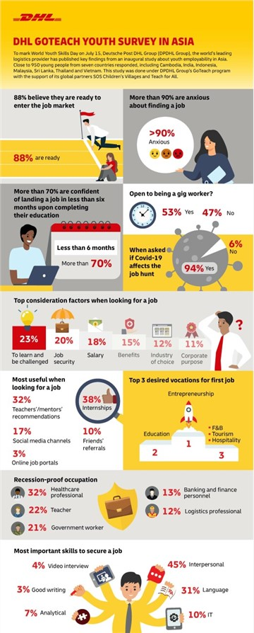 DHL study reveals Asian youth are growing anxious about finding employment