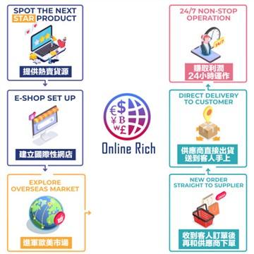 Online Rich establishes a cross-border e-commerce startup ecosystem to help Hong Kongs original brands enter the global market